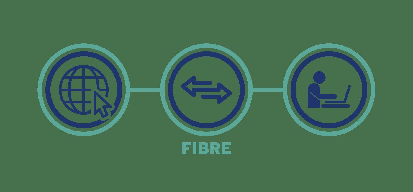 Ethernet Leased Line